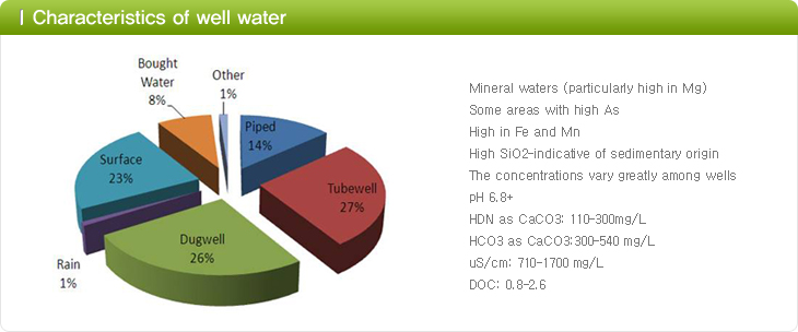 Characteristics of well water
